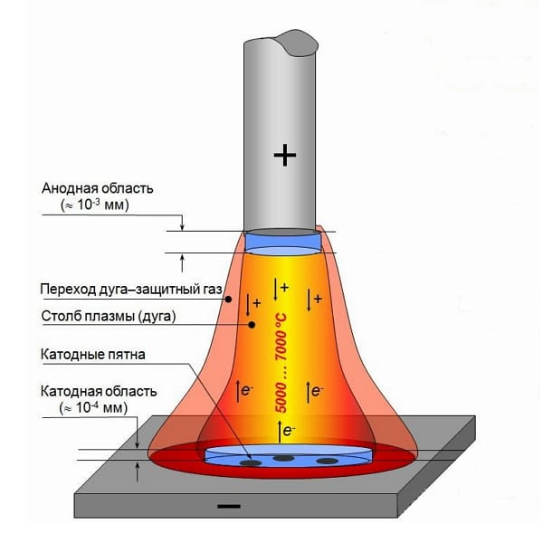 jelektrodugovaja-svarka-metallov-tehnologija-svarochnaja-duga-4.jpg