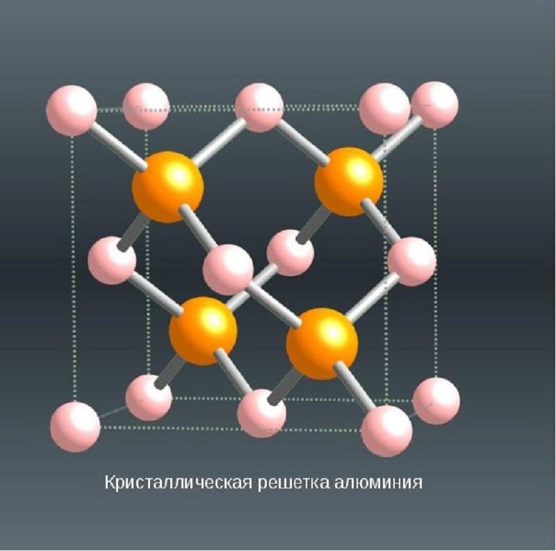 алюміній кристалічна решітка