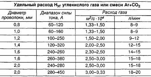 Описание: витрата газу