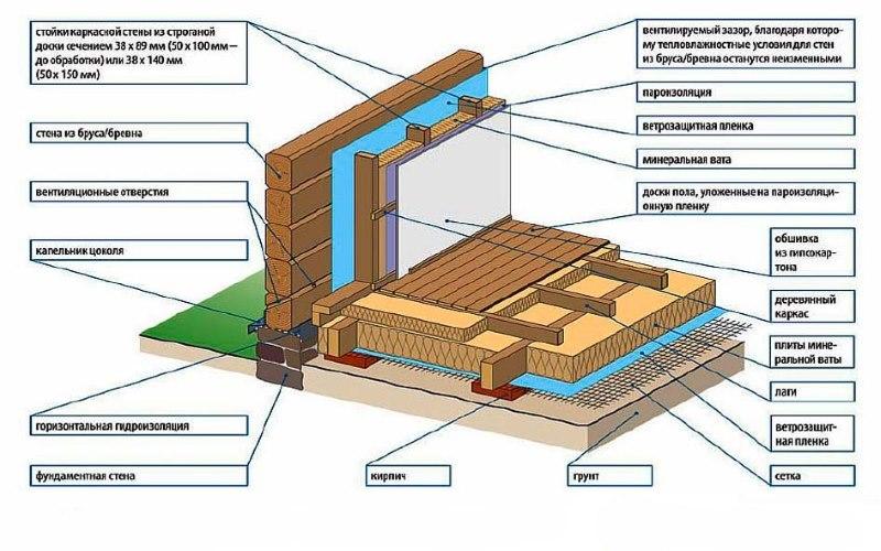 Схема утеплення дерев'яного будинку