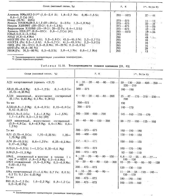 Таблиця теплопровідності сплавів нікелю